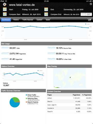 afficher les statistiques de blog sur iPad avec Analytics