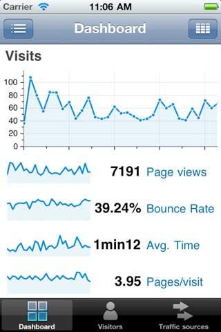 suivre l'évolution du trafic web de son site sur iPhone